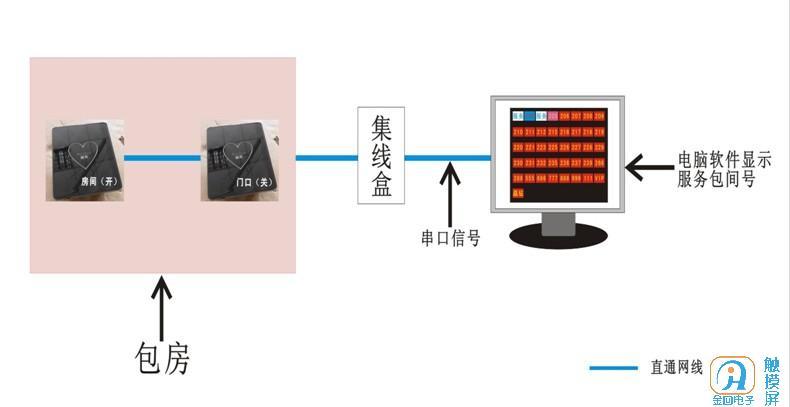 桑拿棋牌室等场所服务设备项目开发.jpg