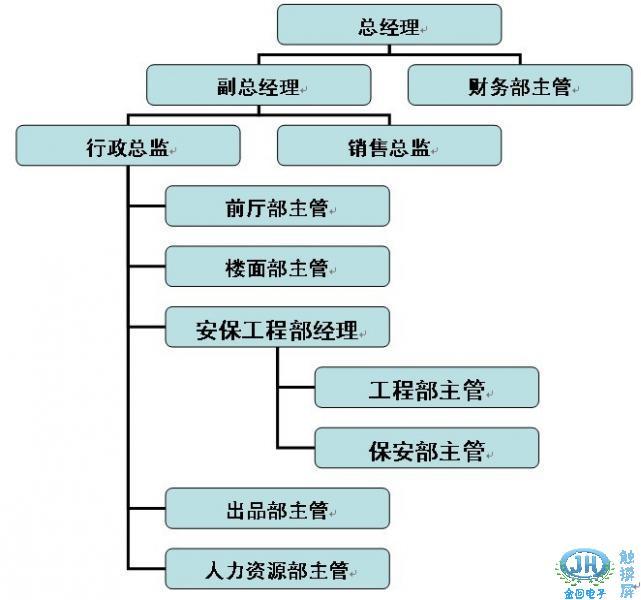 xx娱乐会所管理组织结构图