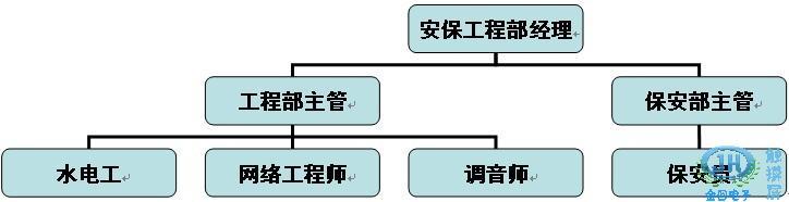 xx娱乐会所安保工程部组织结构图