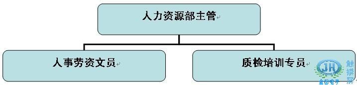xx娱乐会所人力资源部组织结构图