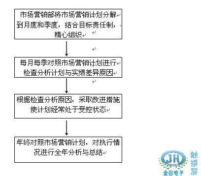 ktv市场营销部工作规范:制定市场营销计划工作规范