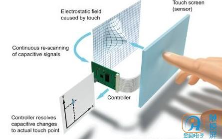 电容触摸屏的正确使用.jpg